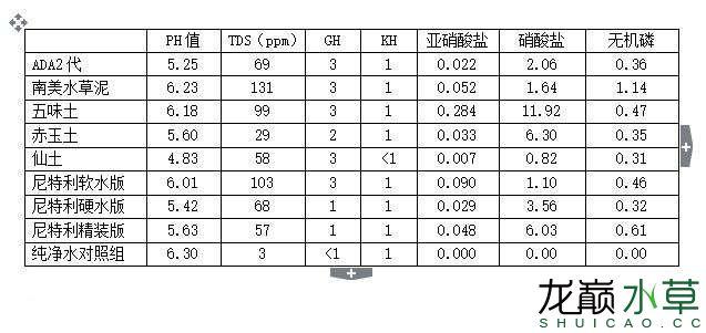 水草泥试验结果软水组1.JPG