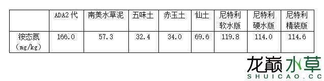 水草泥铵态氮含量.JPG