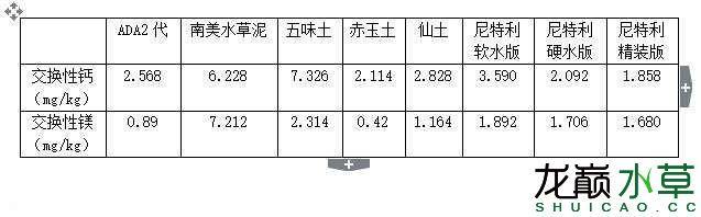 水草泥交换性钙镁.JPG