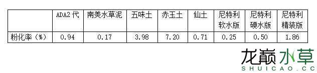 水草泥粉化率.JPG